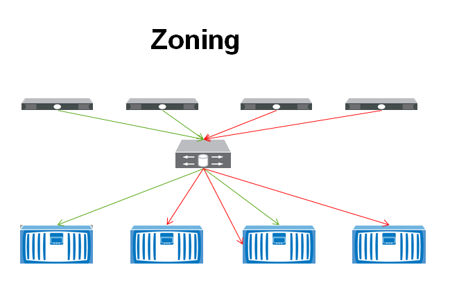 Lun Masking vs Zoning - The IT Hollow