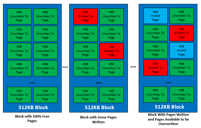 SSD write performance Cliff