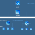 vRealize Automation 6 with NSX – Routed Networks