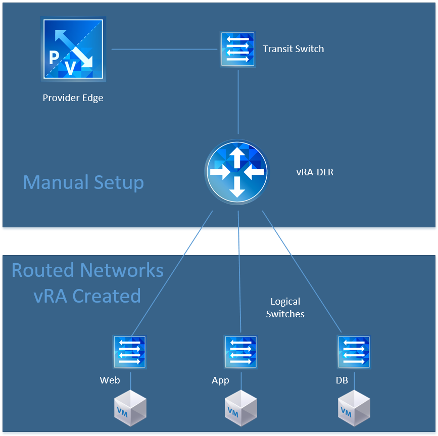 vra7-nsx-diagram-routed2