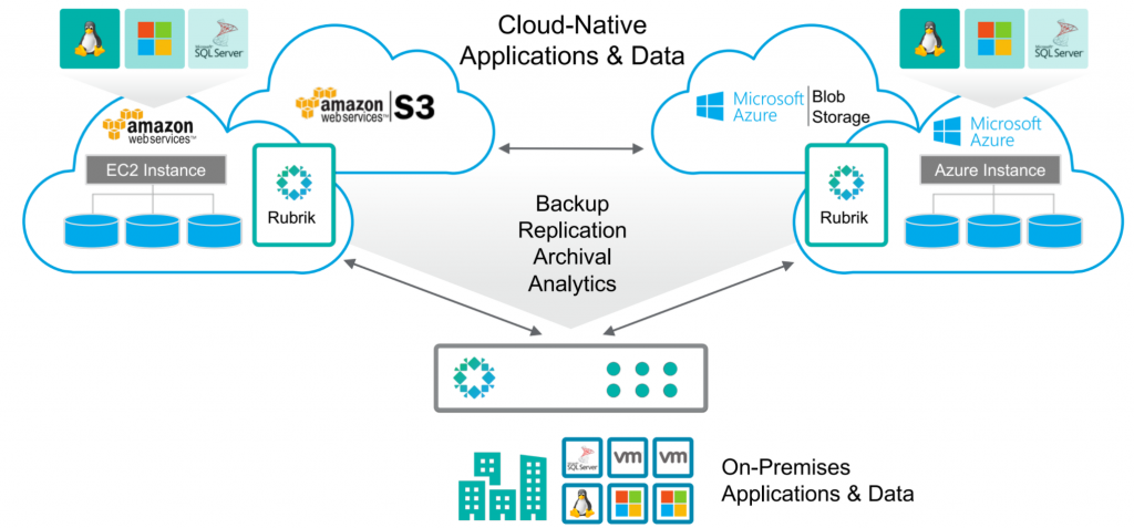 Your Rubrik For The Cloud The It Hollow