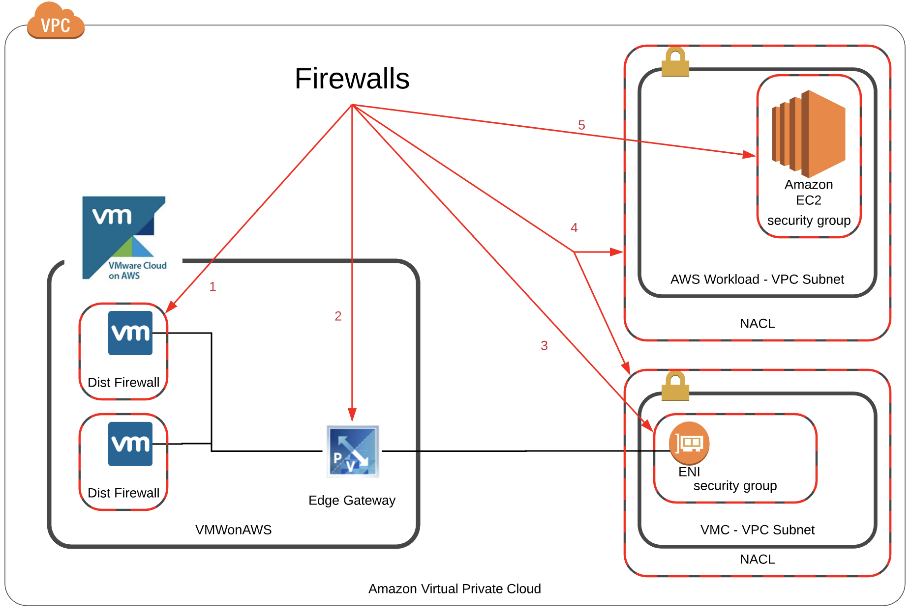 VMware Cloud on AWS Firewalls Overview - The IT Hollow