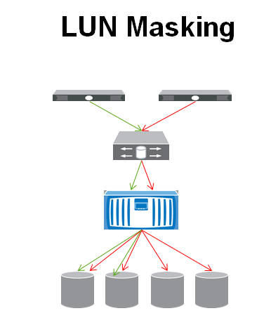 Lun masking vs zoning the it hollow lunmasking ccuart Images
