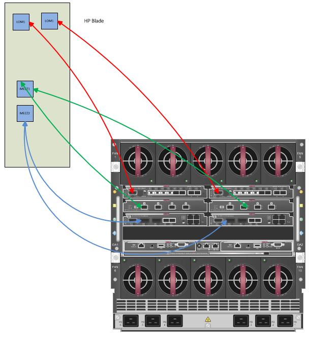 HP Virtual Connect Basics