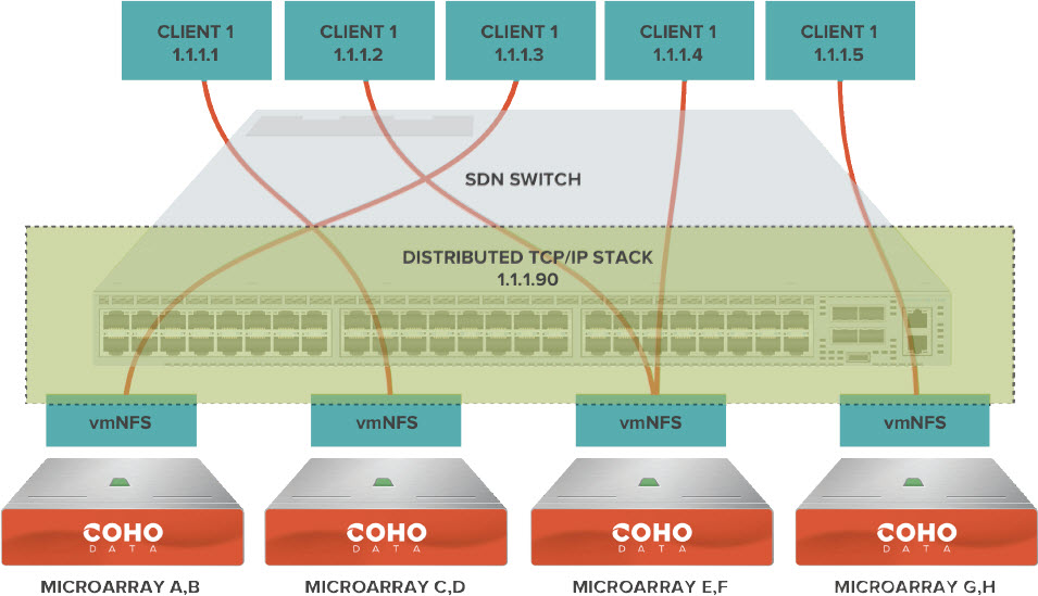 coho-switch-sdn