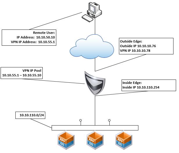 vCNS-VPN-Logical