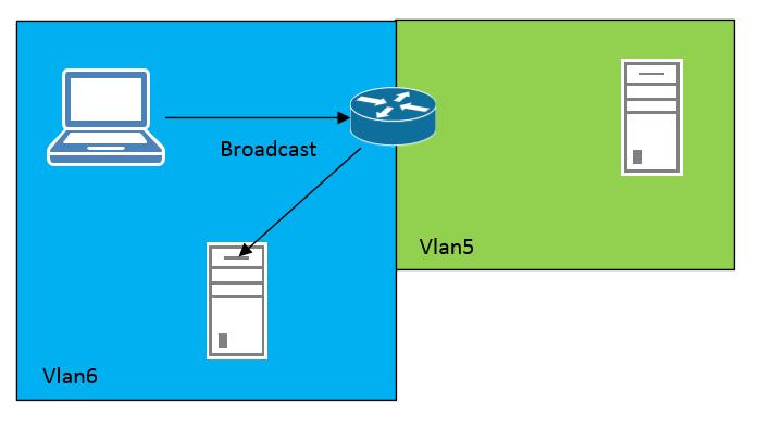 HP V1910 DHCP Relay
