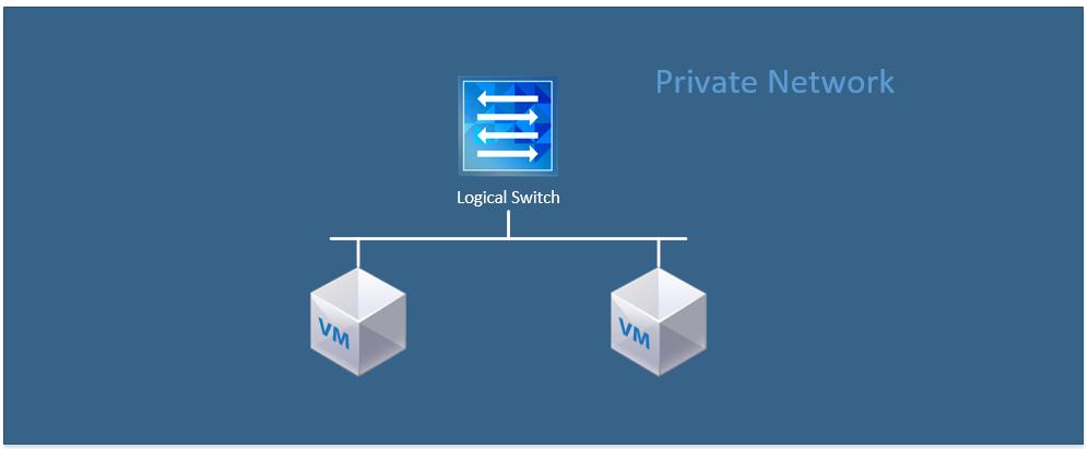 PrivateNetwork