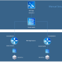 vRealize Automation 6 with NSX – NAT