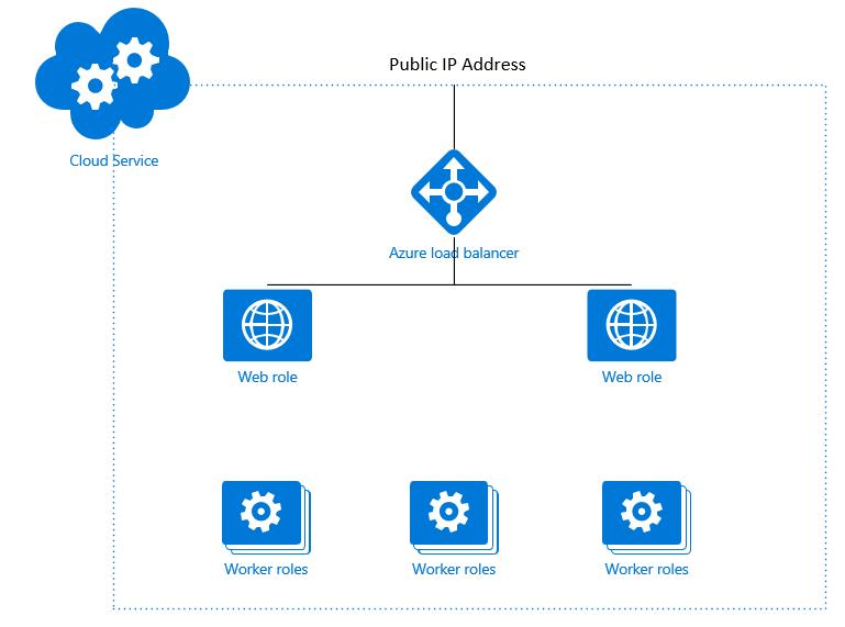 AzureCloudService0