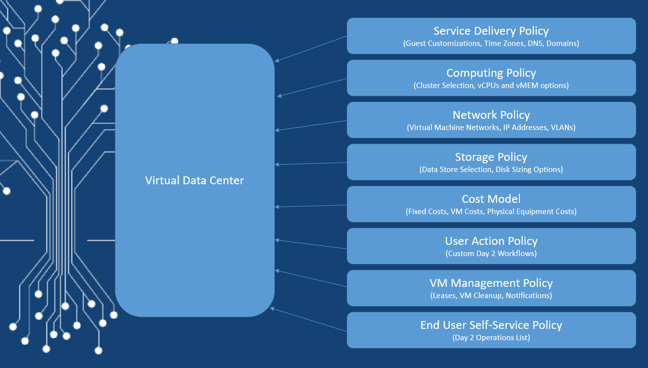 UCS Director Basic Setup Configurations - The IT Hollow