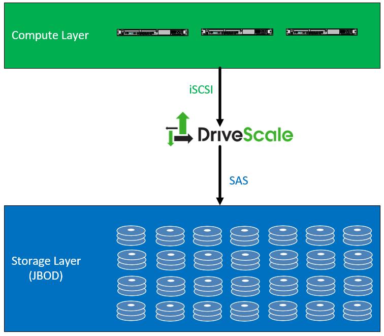 drivescalearc1