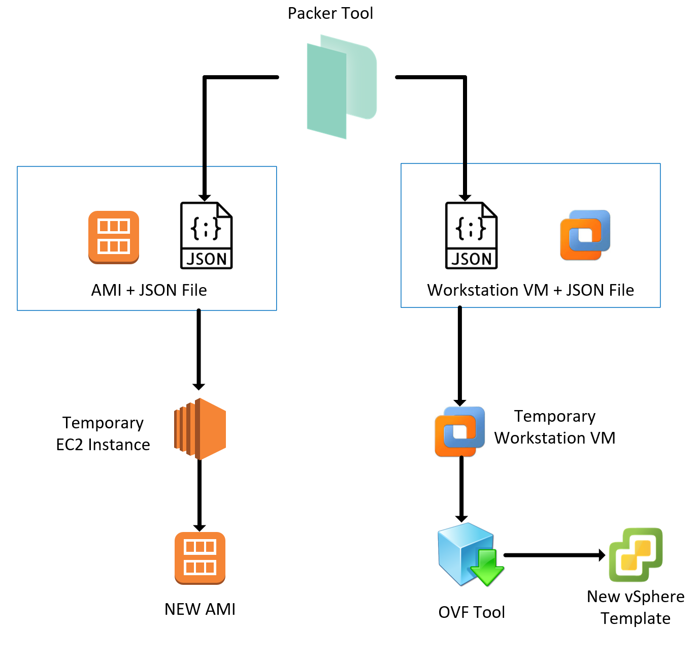 Diagram tool aws choice image how to guide and refrence for Packer hashicorp