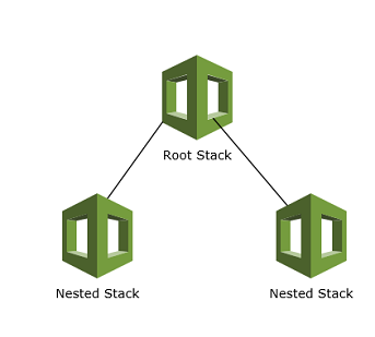 Using Change Sets with Nested CloudFormation Stacks