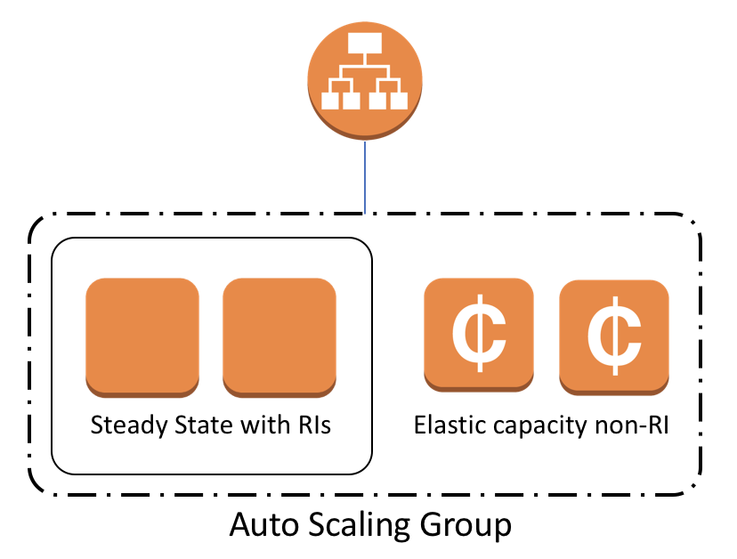 AWS Reserved Instance Considerations
