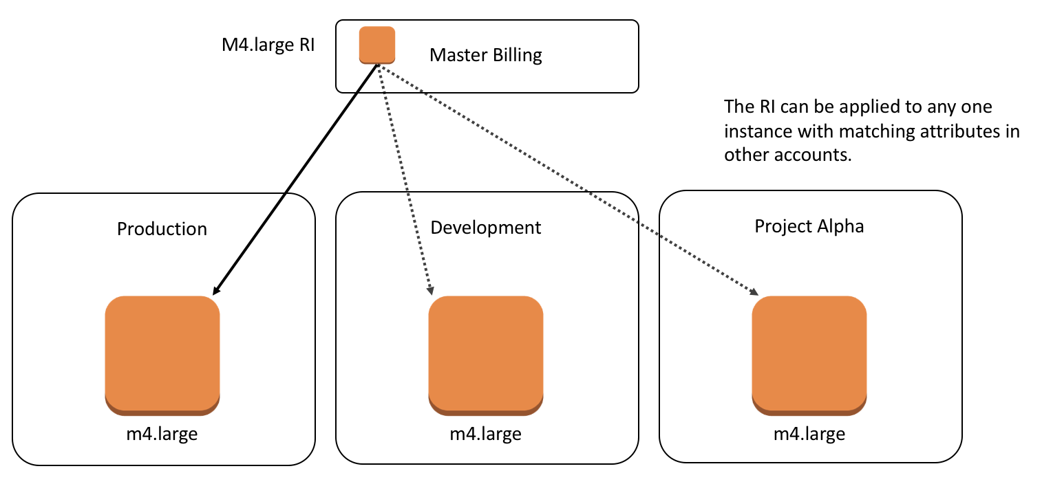 AWS Reserved Instance Considerations - The IT Hollow