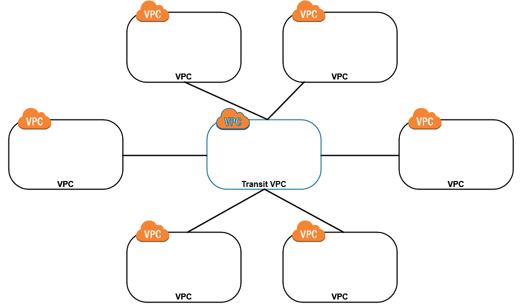 should i use a transit vpc in aws