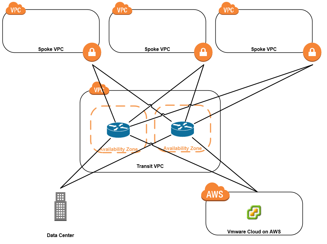 Should I use a Transit VPC in AWS? - The IT Hollow