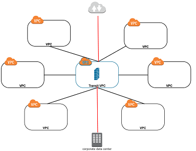 Should I use a Transit VPC in AWS?