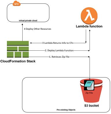 AWS Custom Resources