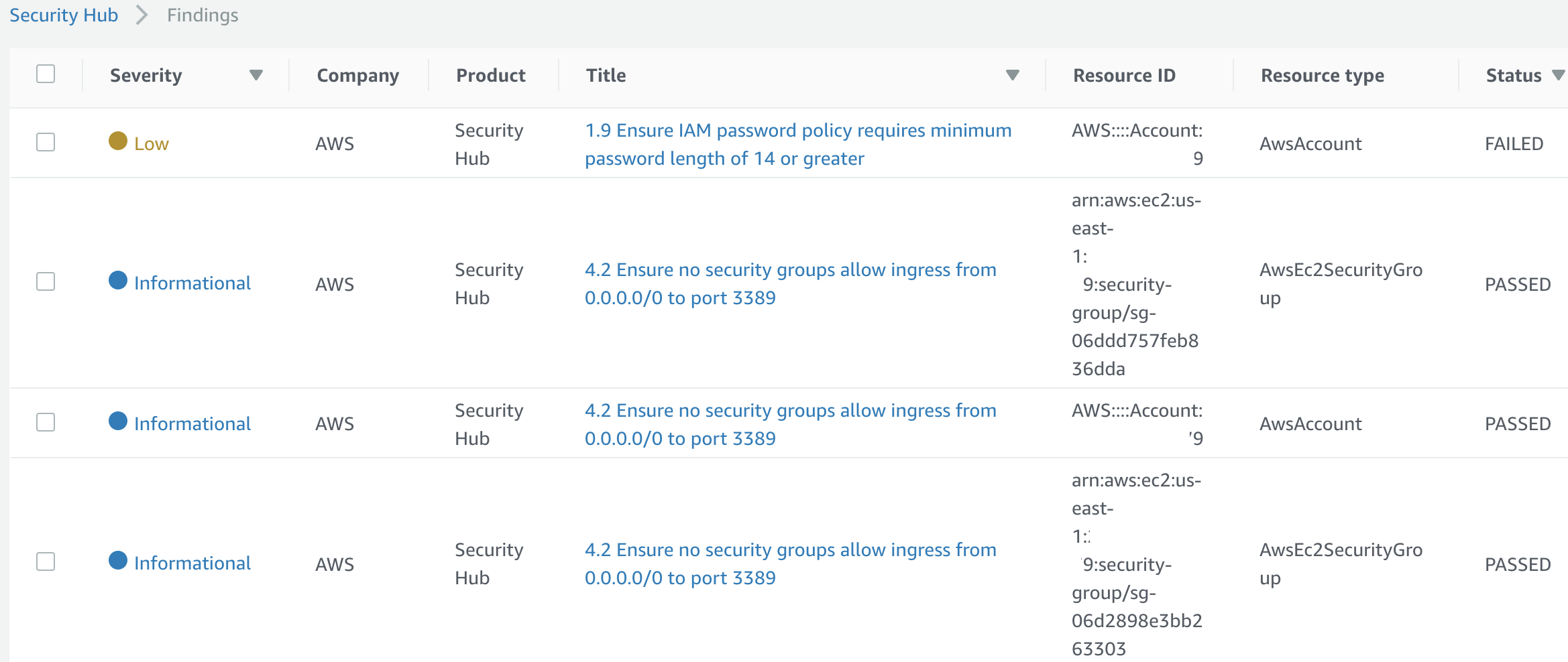 AWS Security Hub - The IT Hollow