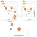 Setup AWS Transit Gateway