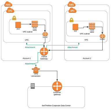 Setup AWS Transit Gateway - The IT Hollow