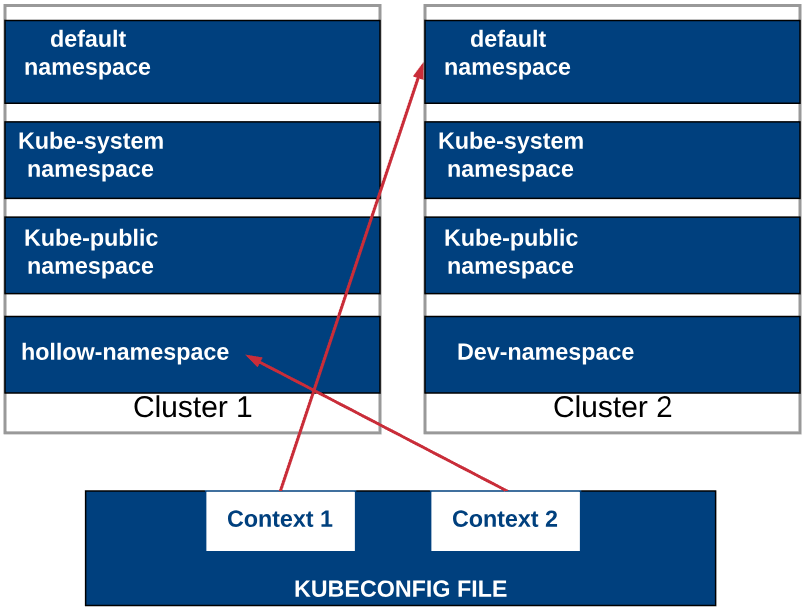 Kubernetes - KUBECONFIG and Context - The IT Hollow