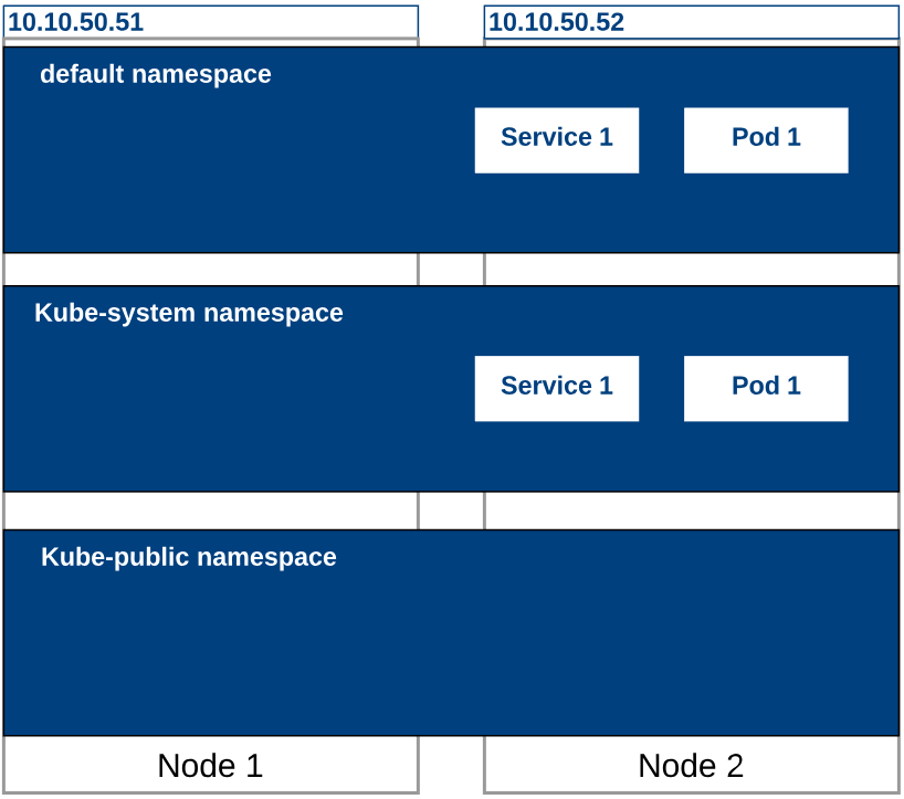 Kubernetes - Namespaces - The IT Hollow