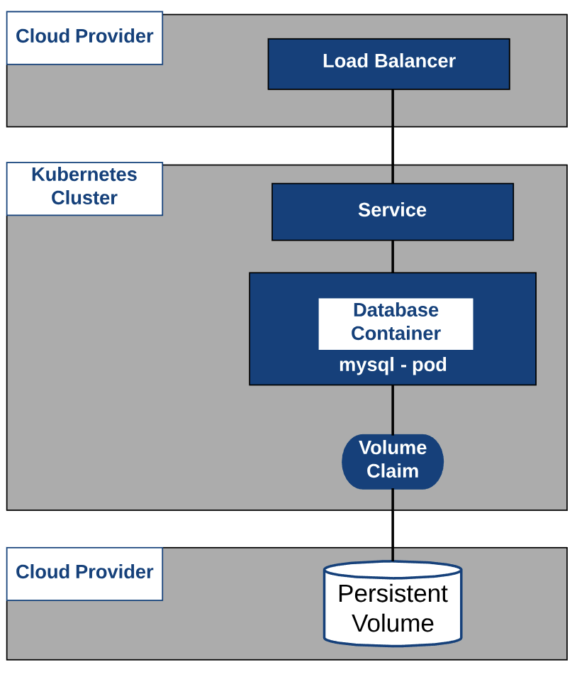 Kubernetes - Cloud Providers and Storage Classes - The IT Hollow