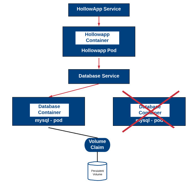 Kubernetes - Persistent Volumes - The IT Hollow