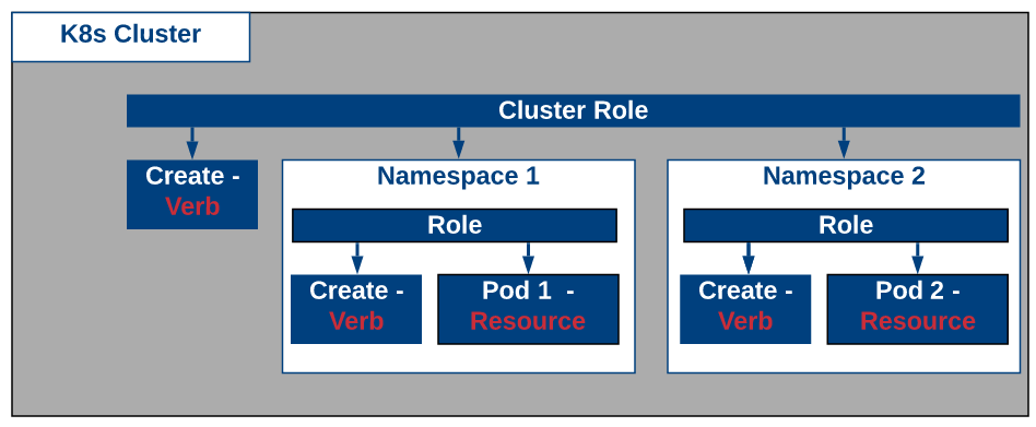 Kubernetes - Role Based Access - The IT Hollow